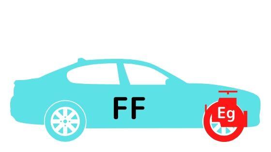 FFのエンジンと駆動輪の位置