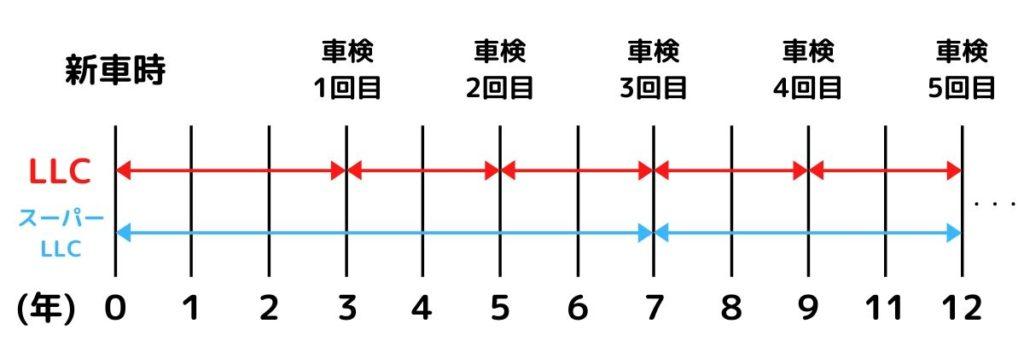 冷却水の交換サイクル