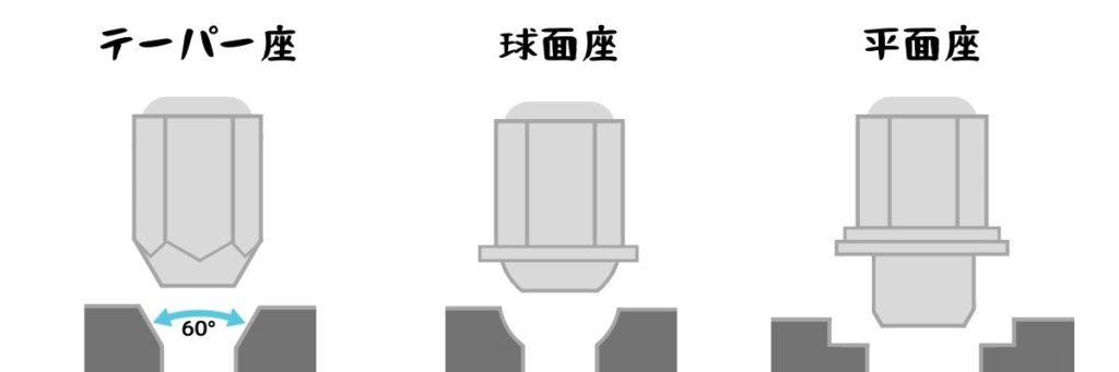 テーパー座・球面座・平面座のホイールナット